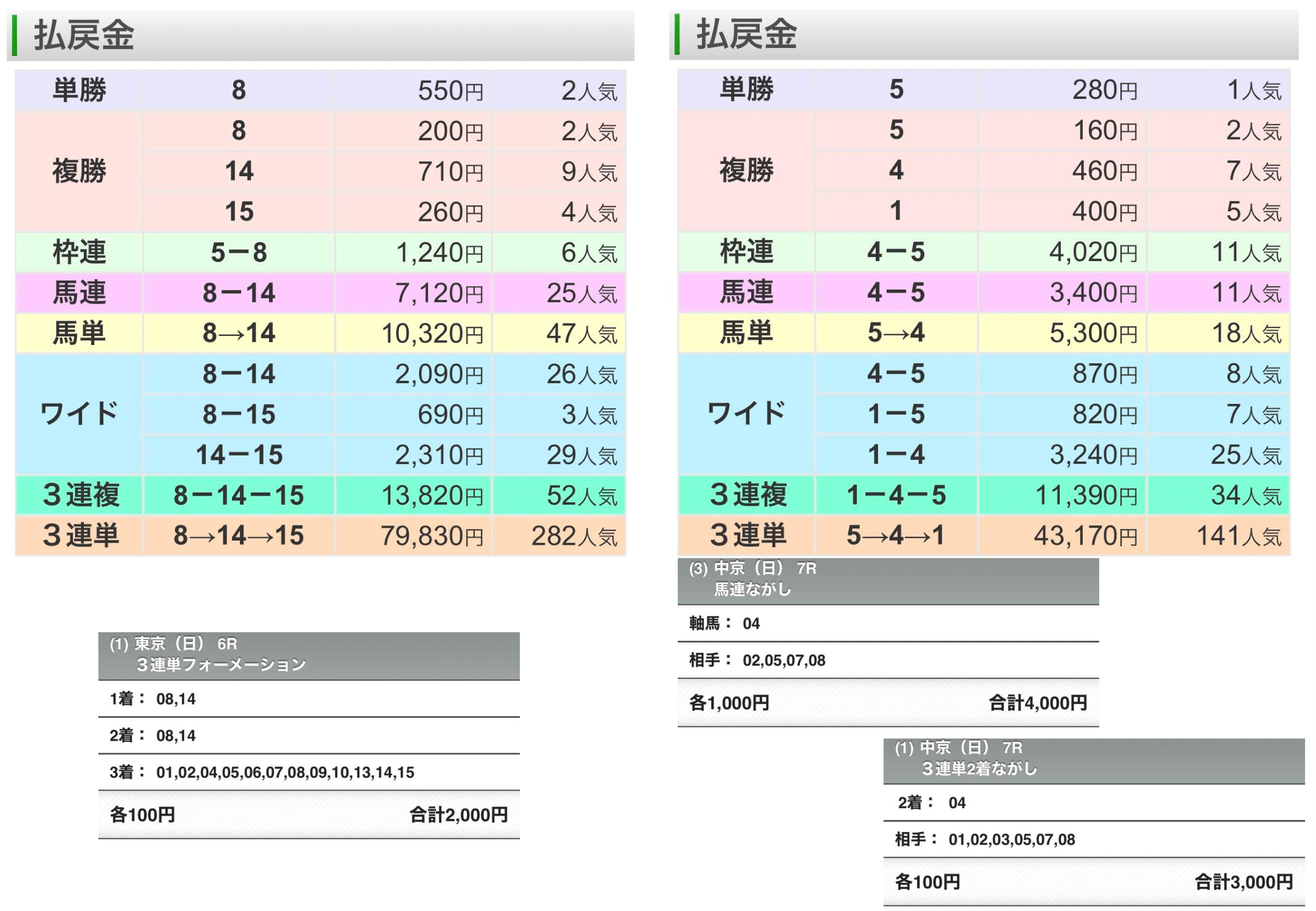 なちゅらる松戸ガールズバー競馬予想